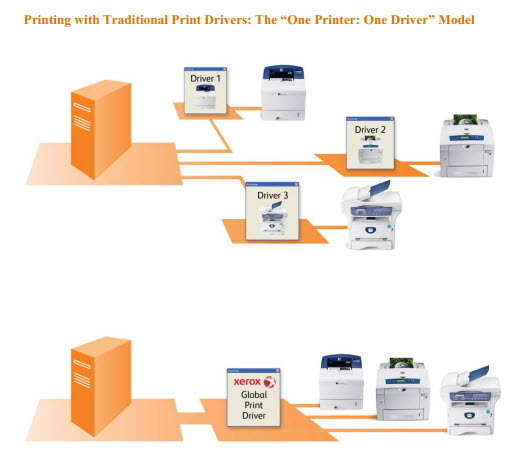 Introducing The Universal Xerox Global Print Driver